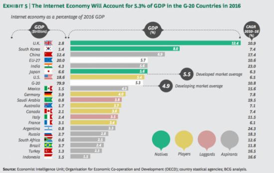 Türkiye internet ekonomisi 2016′da yaklaşık 53.400 milyar TL olacak